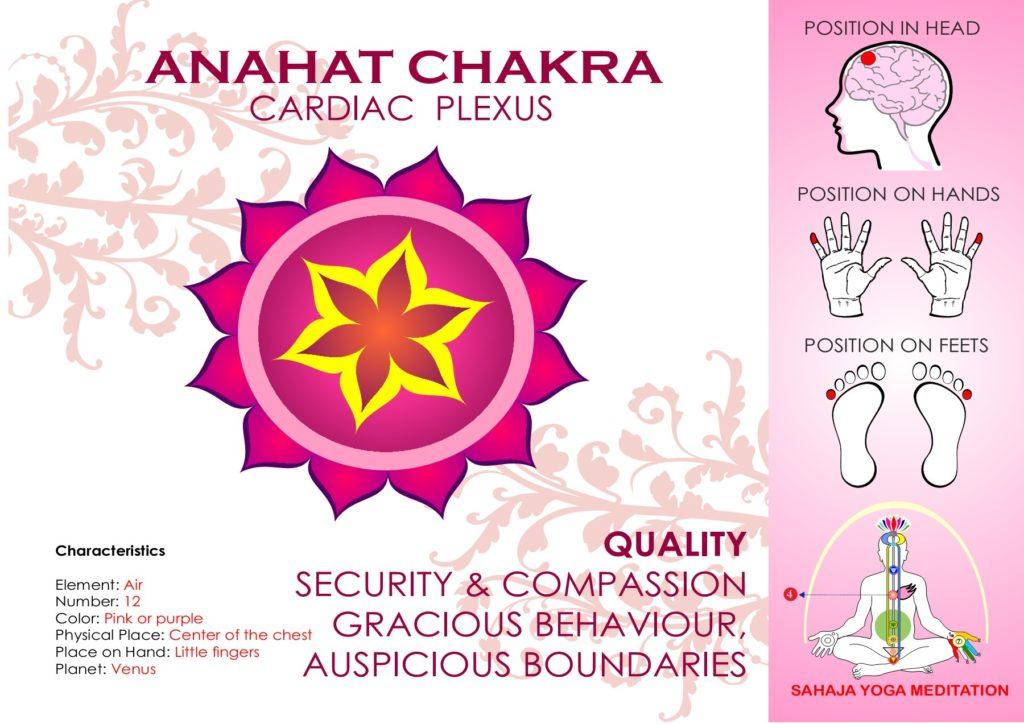 Anahata Chakra Spreading Sahaja Yoga