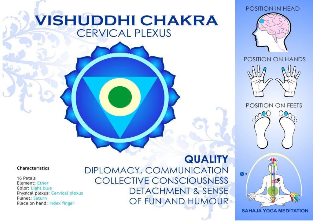 Vishuddhi Chakra Spreading Sahaja Yoga