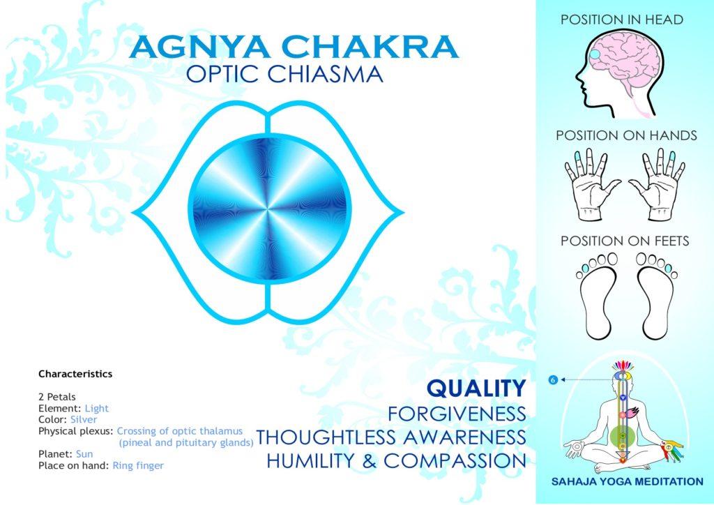 Agnya Chakra Spreading Sahaja Yoga