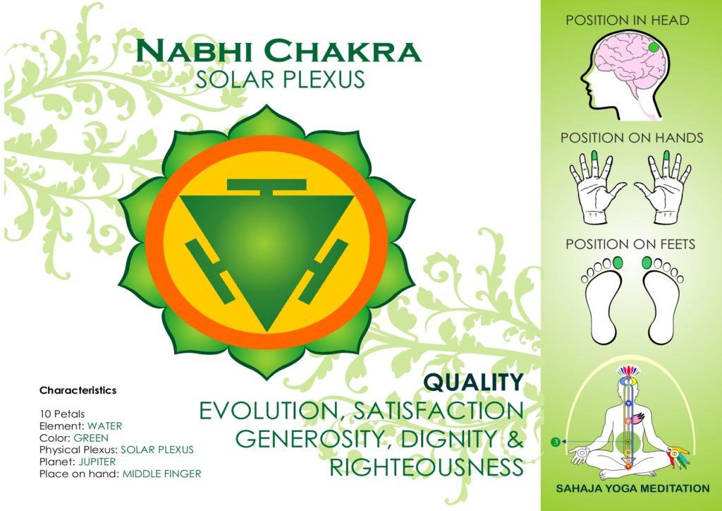 Nabhi Chakra Spreading Sahaja Yoga