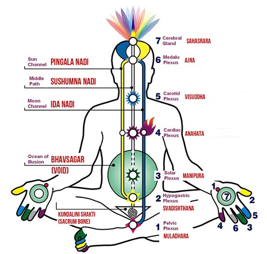 Faqs Frequently Asked Questions On Sahaja Yoga Spreading Sahaja Yoga